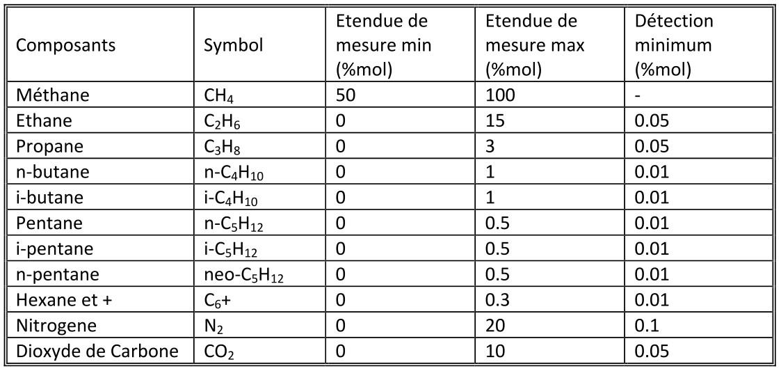 chromatographe phase gazeuse, caractéristiques