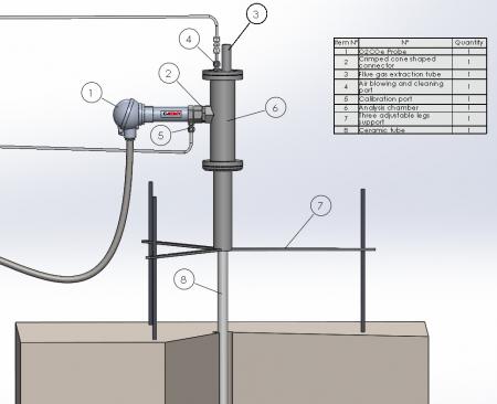 analyse gaz O2 CO