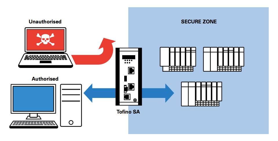 sécurisation réseau industriel Tofino