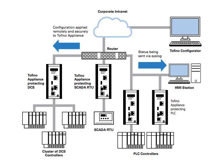 système sécurité réseau Tofino 9202-ETS